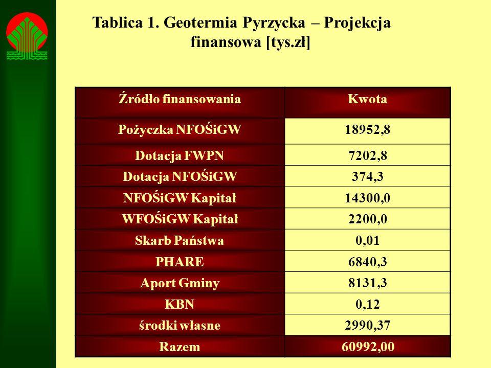 Tablica 1. Geotermia Pyrzycka – Projekcja finansowa [tys.zł]